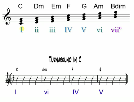 Music Theory Roman Numeral System Explained Starland Guitar Blog