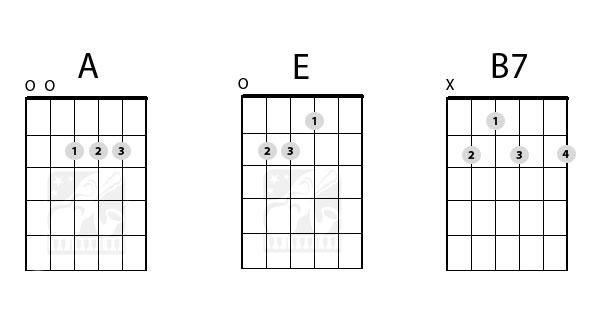 Guitar guitar chords in spanish : 10 Most Important Guitar Chords for Beginners – Part 2 | Starland ...
